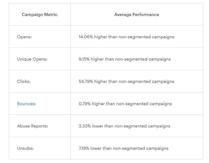 1. Personalized Automated Campaigns