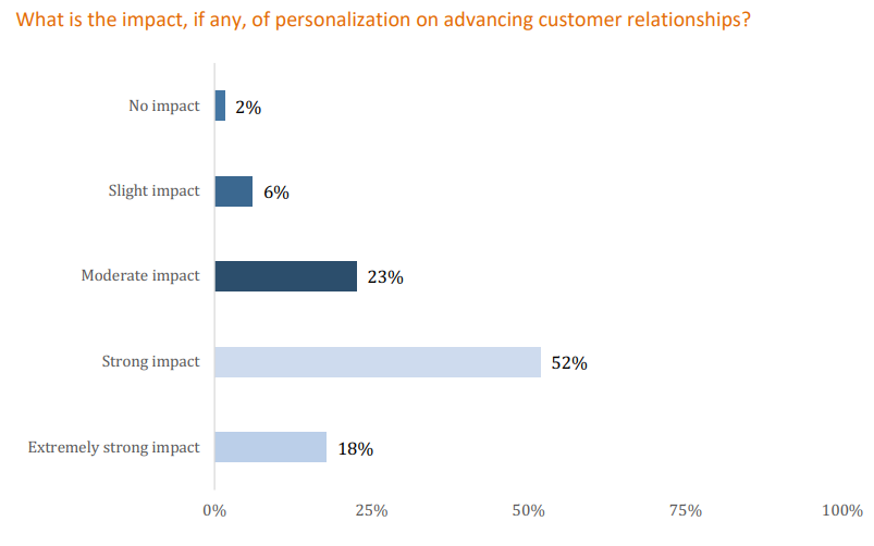 Personalization Report by Researchscape International and Evergage