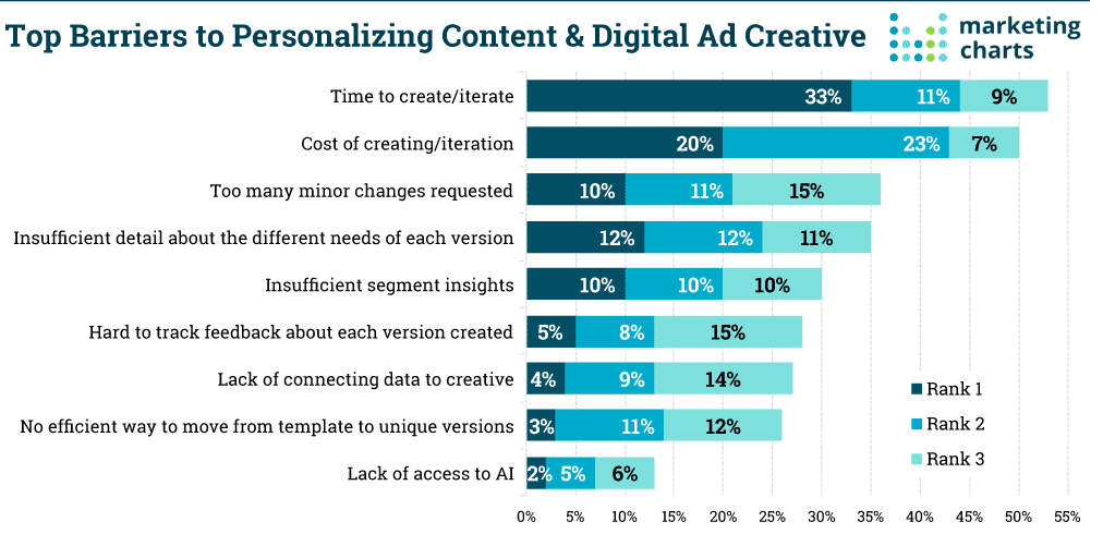 top barriers for personalized content