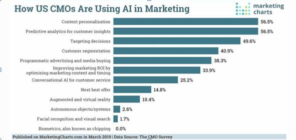 US CMO using AI
