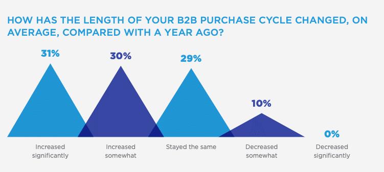 b2b purchase cycle
