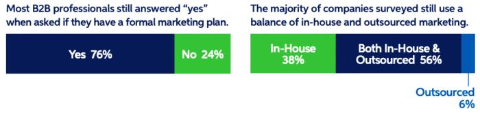B2B Professionals Marketing Plan
