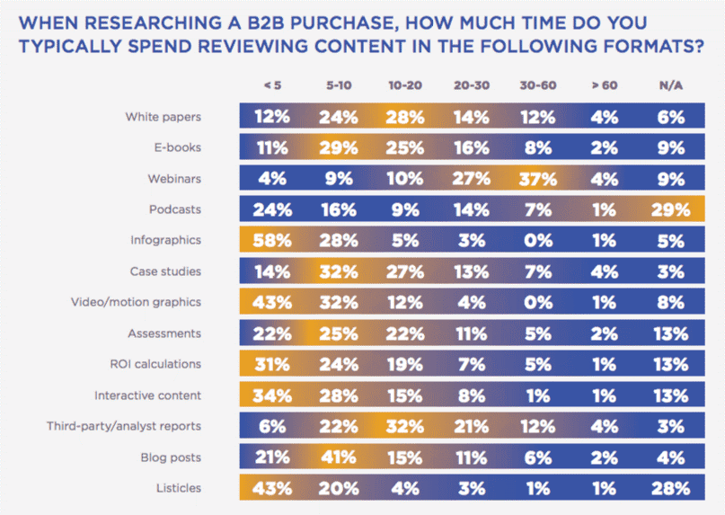 Content Marketing Support B2B buyer Purchase Decision