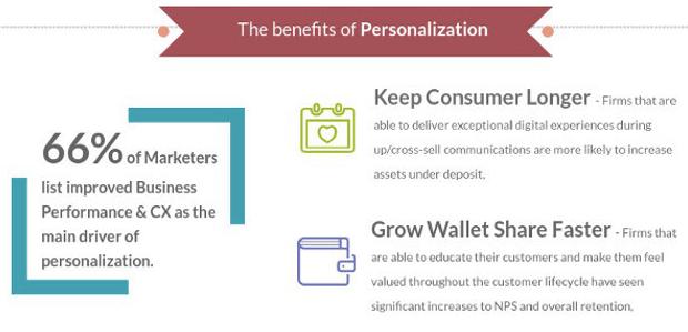 Benefits of Personalization