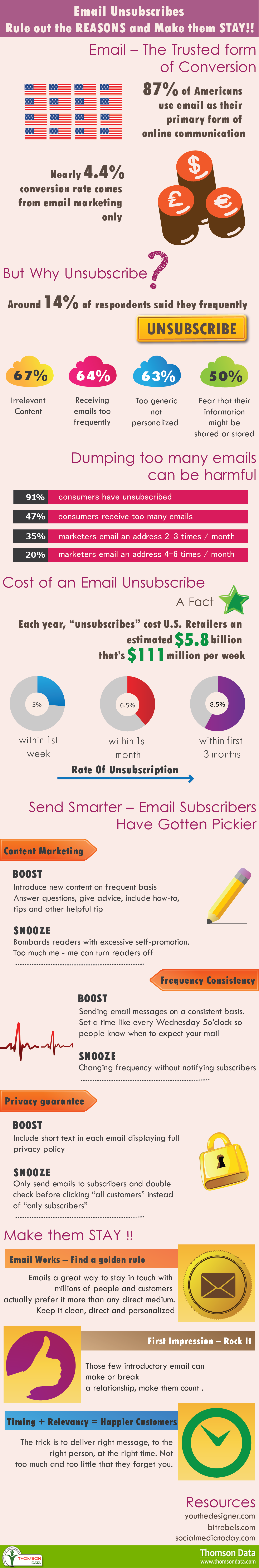 Email Unsubscribes - Rule out the REASONS and Make them STAY! [Infographic]