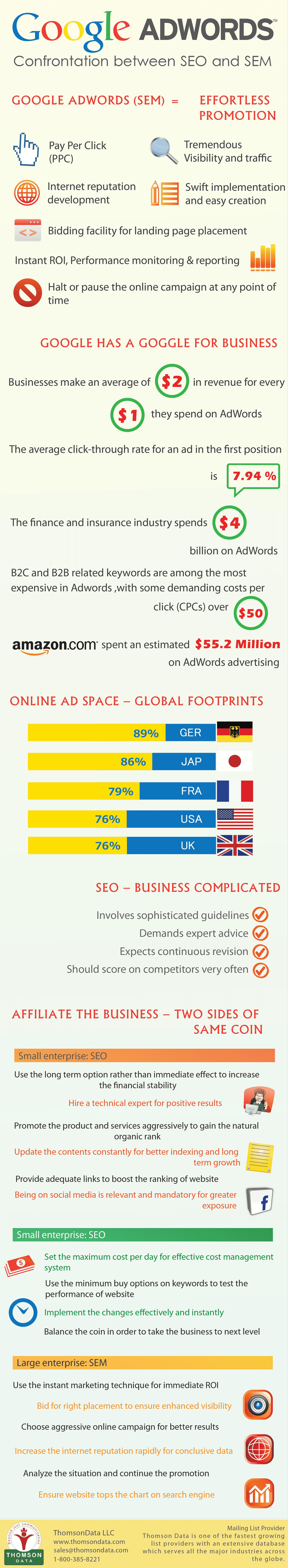 google-adwords-info