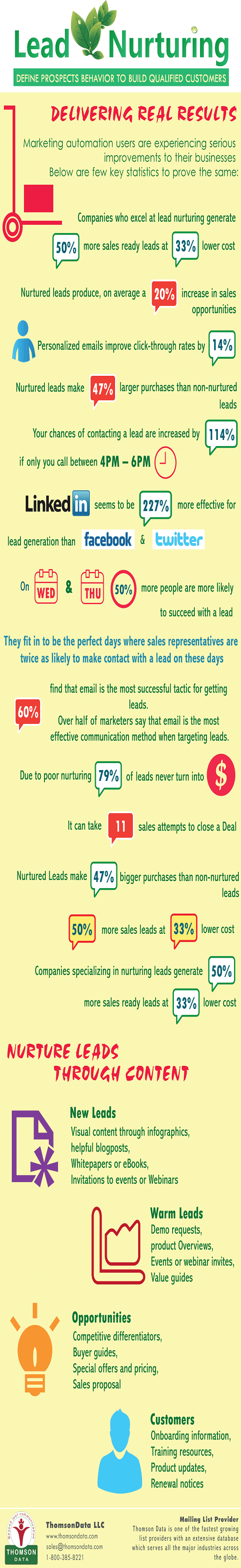 Lead Nurturing – Define Prospects Behavior to Build Qualified Customers [Infographic]