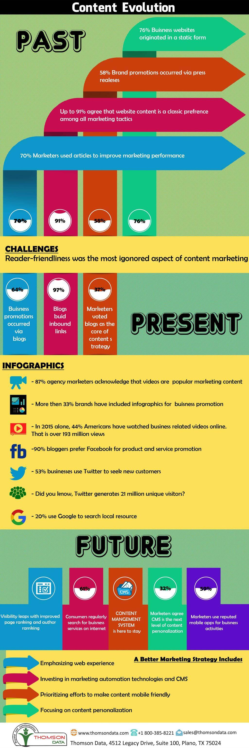 Content Evolution [Infographic]