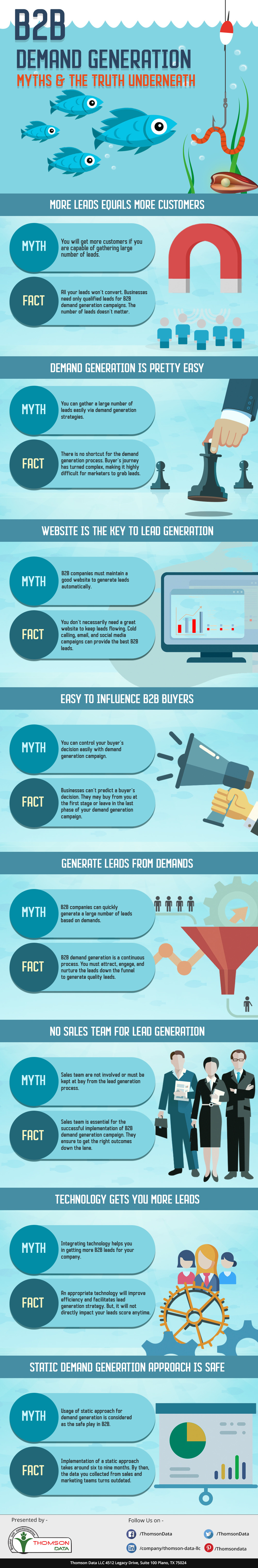 B2B Demand Generation Myths [Infographic]