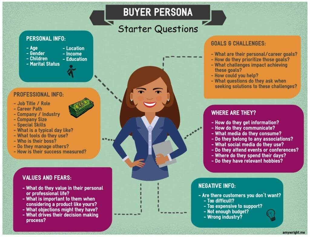 How to define buyer persona