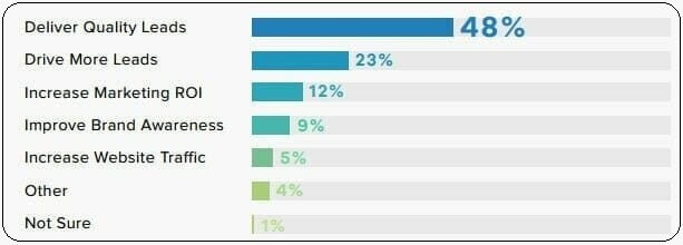 Lead Quality Stats