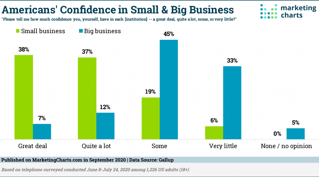 Americans Confidence on Small and Big Business