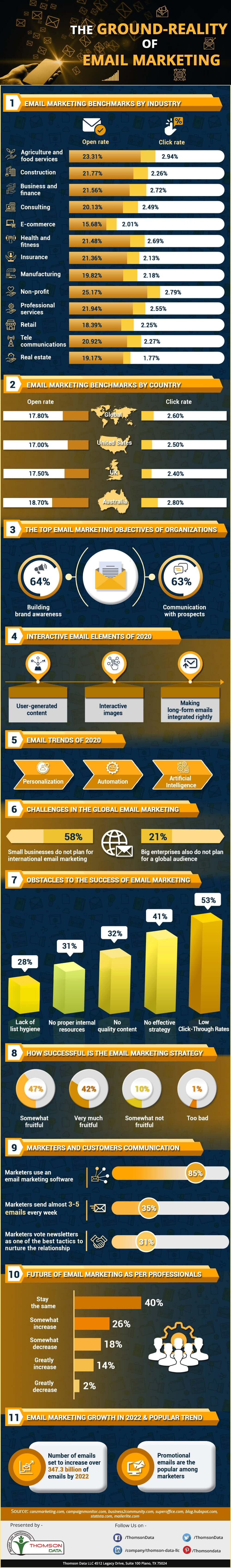 Ground Reality of Email Marketing