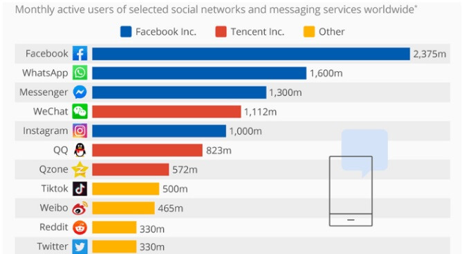 Active Social Media Users Worldwide