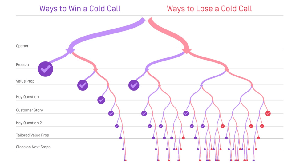 Ways to win a cold call