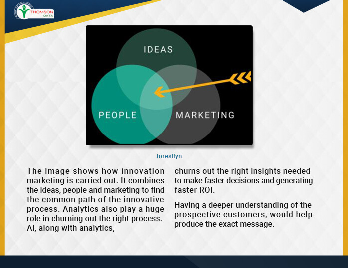 Innovative Marketing is a combination of Ideas, People, Marketing