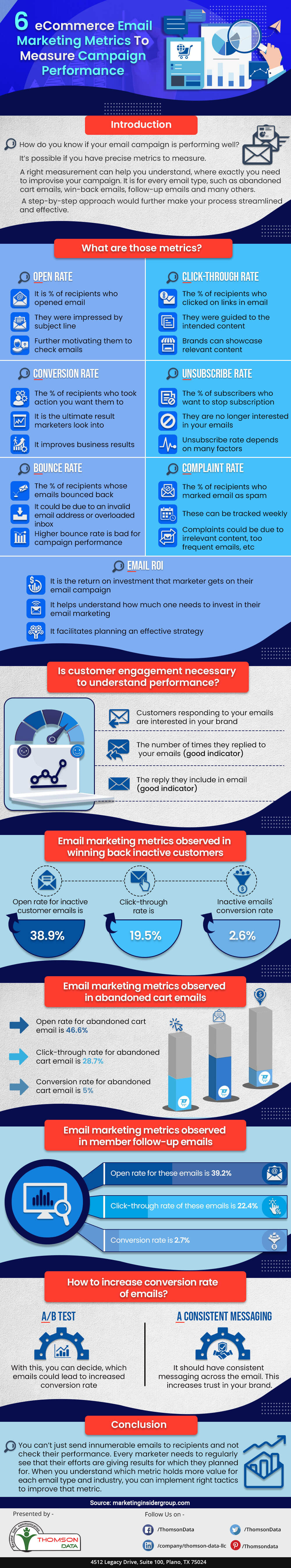 6 E-commerce Email Marketing Metrics to Measure Campaign Performance [Infographic]
